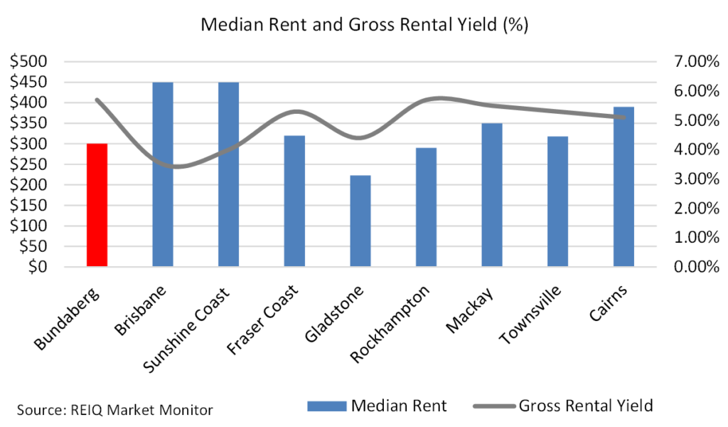 Median rent and gross rental yield