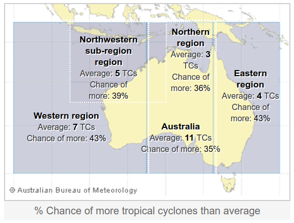 cyclone risk lower