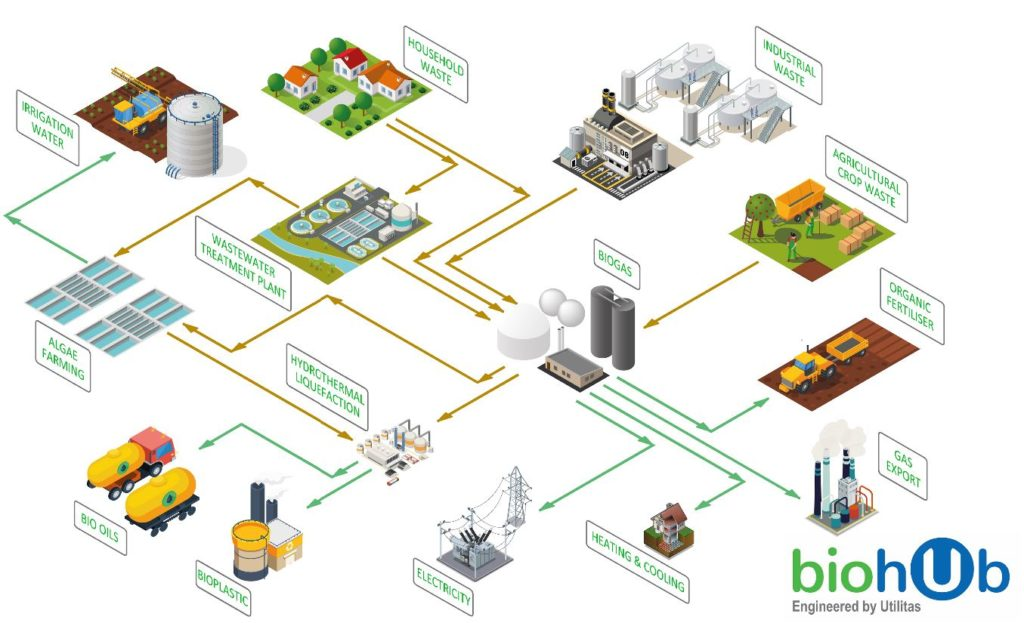 A bioHub by Utilitas has anaerobic digestion (biogas) for Renewable Natural Gas biomethan and hydrogen while providing a platform